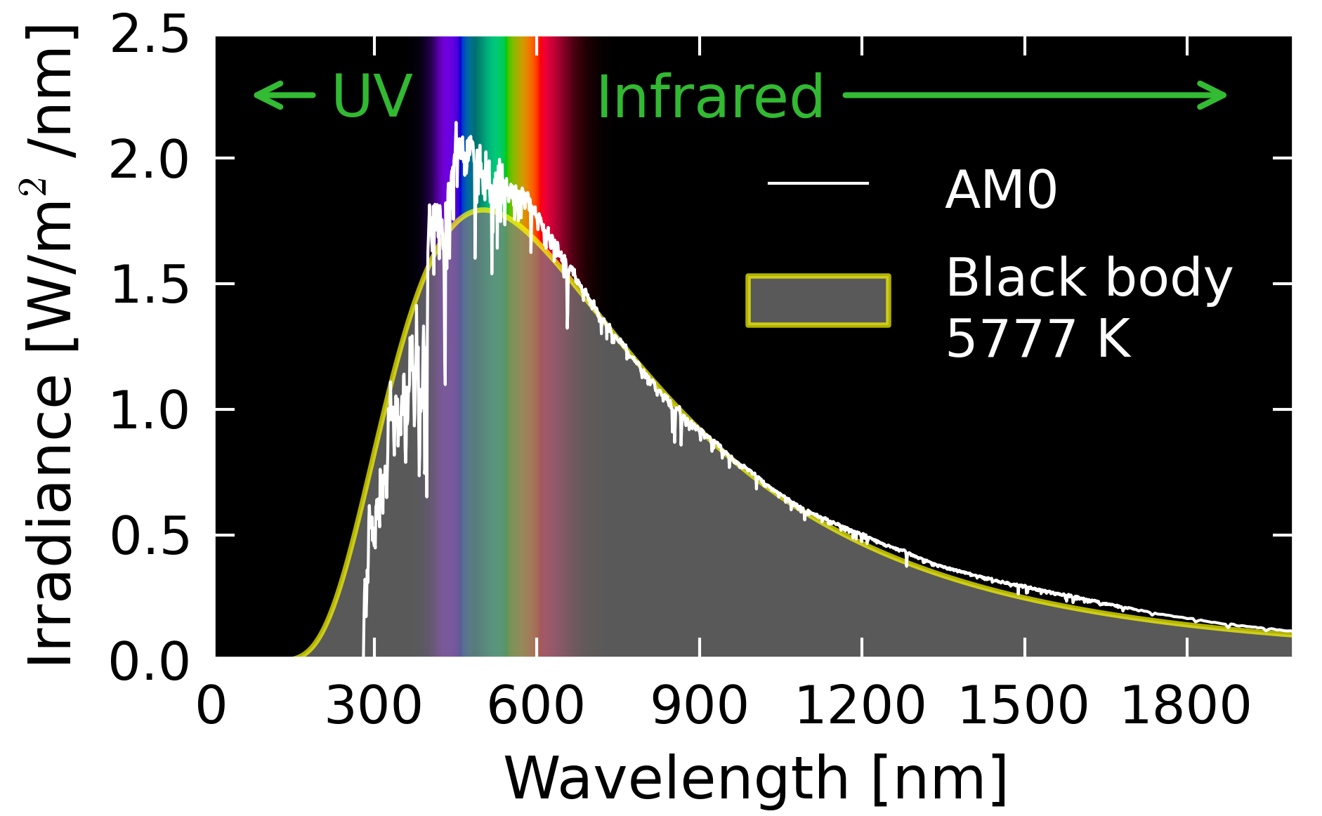This graph shows the variation of blackbody Radiation intensity with wavelengths expressed in micrometers. The radiation curve of the sun (measured above the atmosphere is shown to agree very well with a curve corresponding to black body radiation from an object with temperature of 5777 K. The visible region of the spectrum is highlighted to show that the radiation curve of the sun is peaked in the visible region.