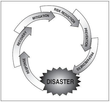 Natural Disaster Types Pdf