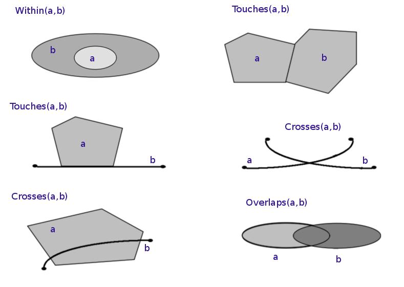 xamplesoftopologicalspatialrelations.