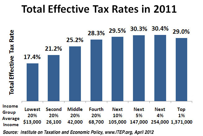 State Tax Chart: Total Effective Tax Rates 2011.jpg - Wikimedia Commons,Chart