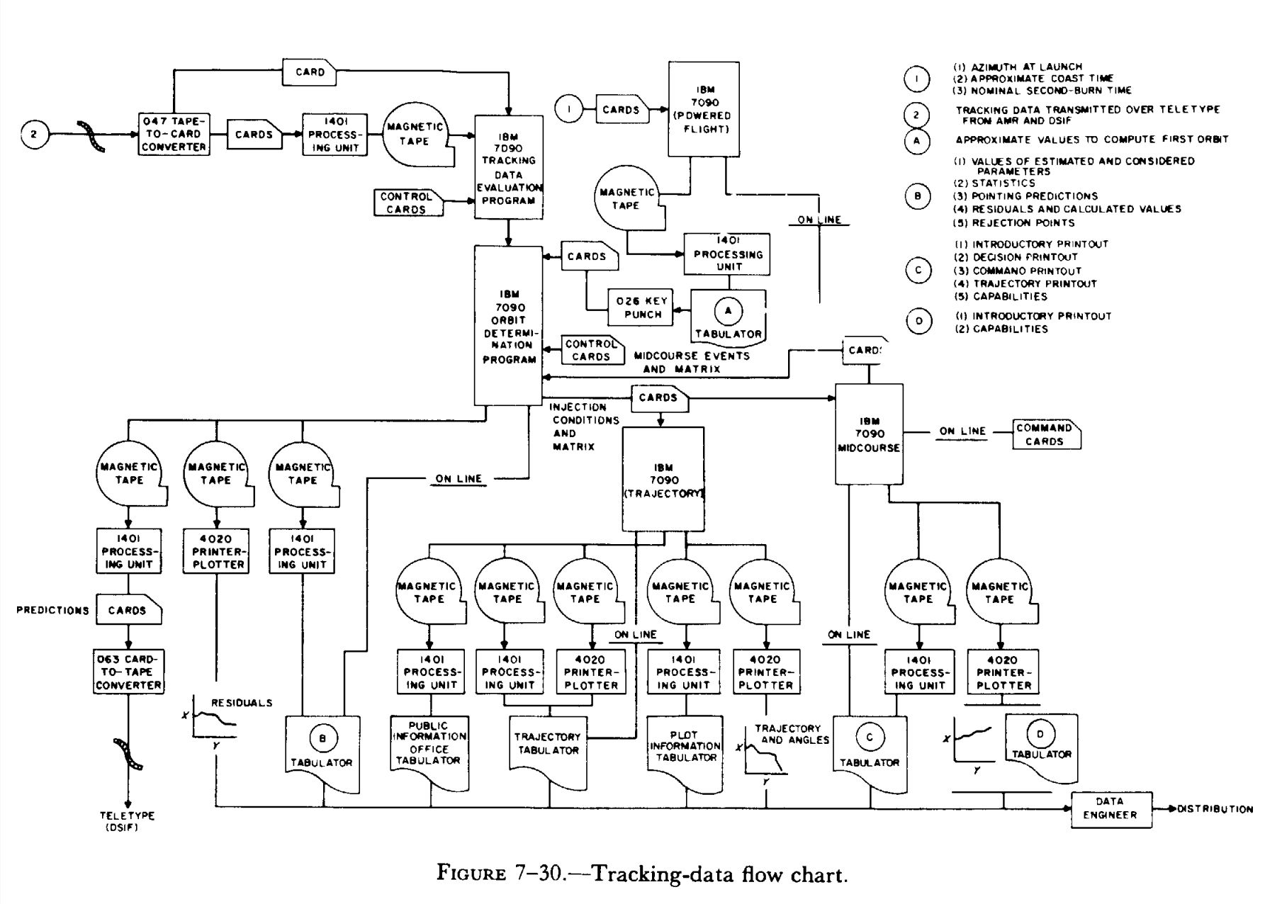 Flow Chart Basics: Tracking-data flow chart.jpg - Wikimedia Commons,Chart