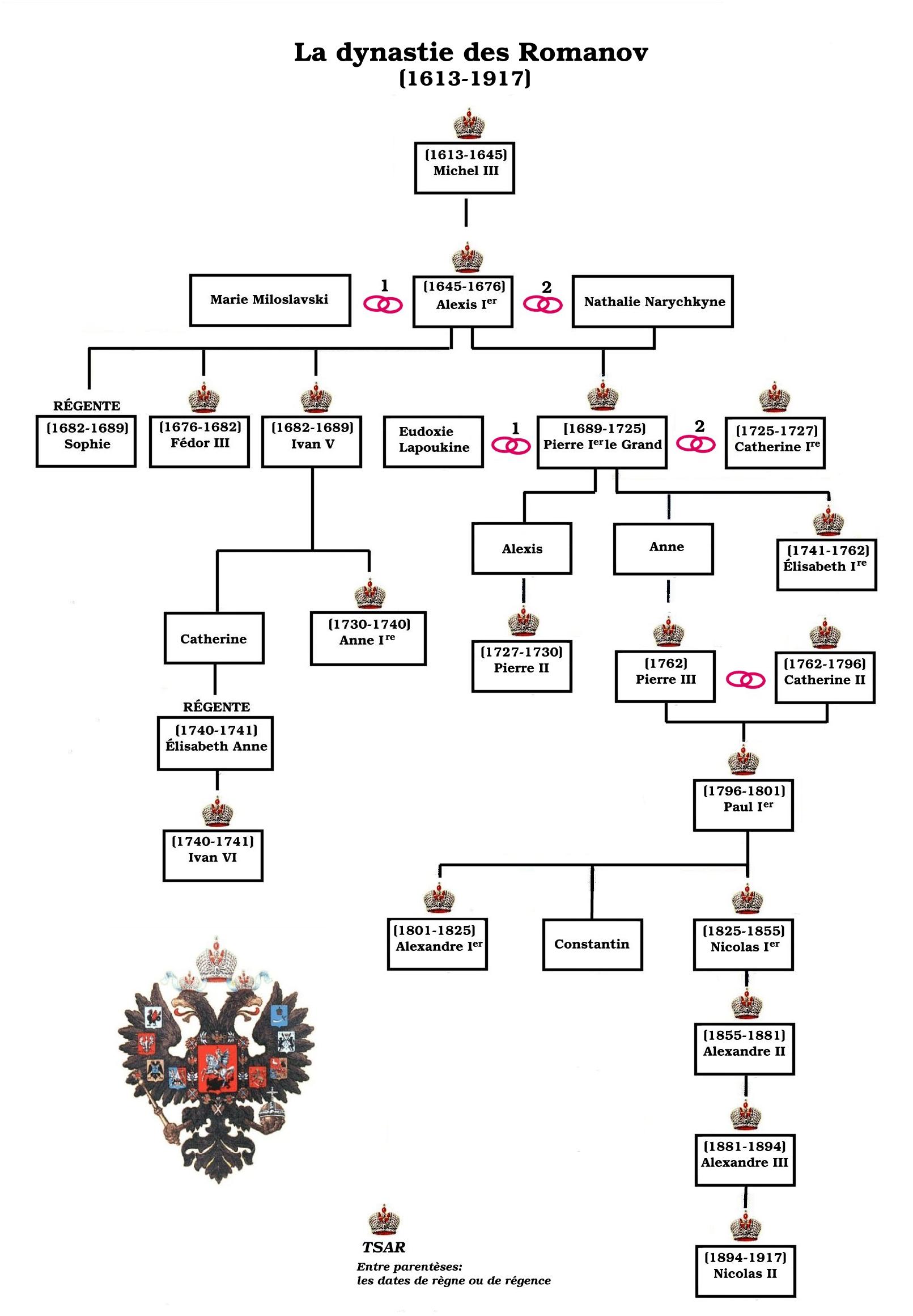summary of the russian revolution