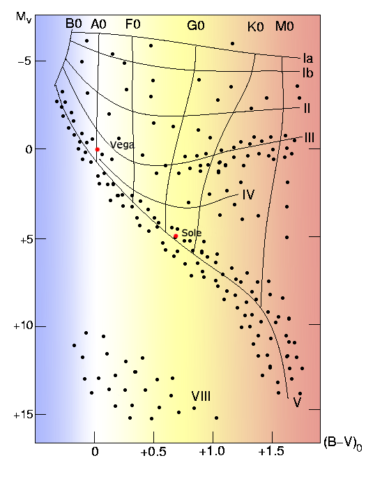 file:vega sun h-r diagram it png