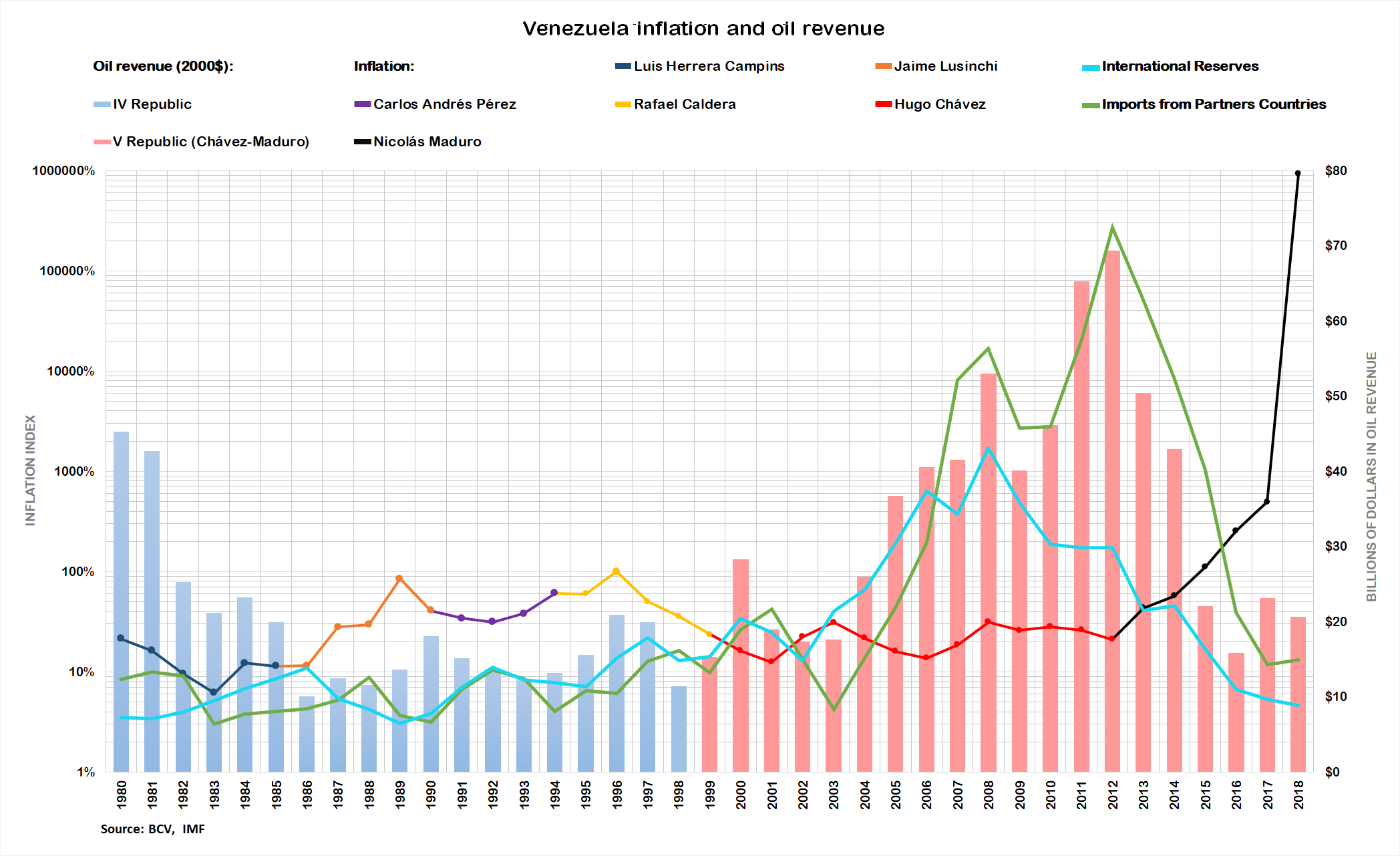 History Of The Venezuelan Oil Industry