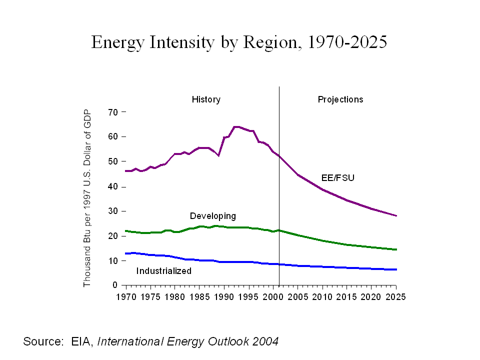File:World energy intensity by region 1970-2025.png - Wikipedia ...