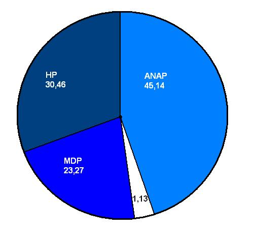 Pie Chart Icon: Dosya:1983 Turkish general election results pie chart.jpg - Vikipedi,Chart