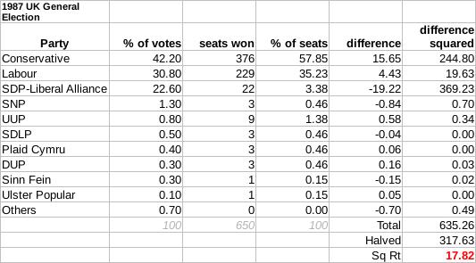 1987 United Kingdom general election Quiz
