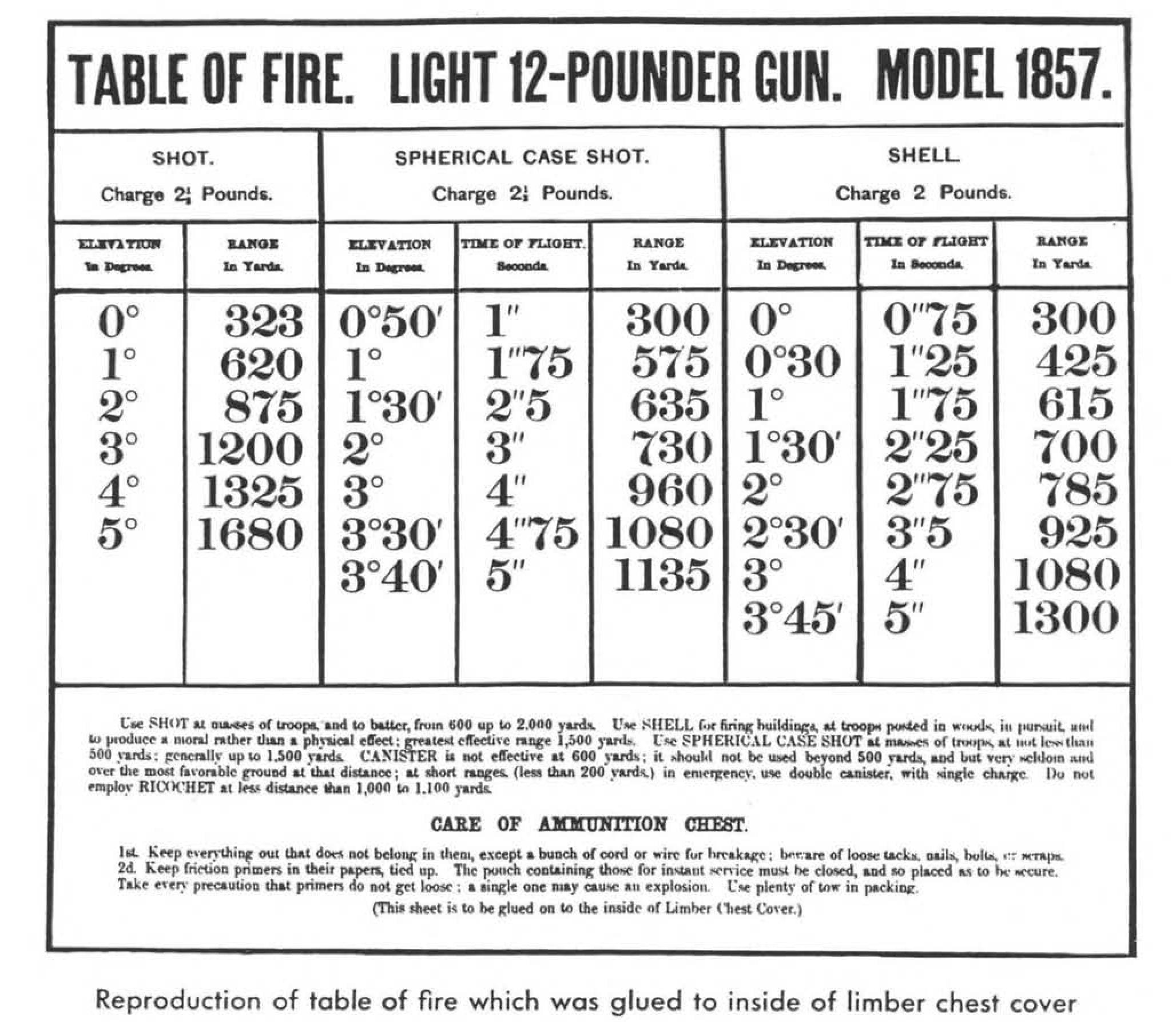 File:AMERICAN CIVIL WAR ARTILLERY PROJECTILES 05.jpg - Wikimedia Commons