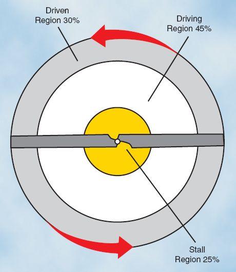 Asymmetry Of Lift Wikipedia