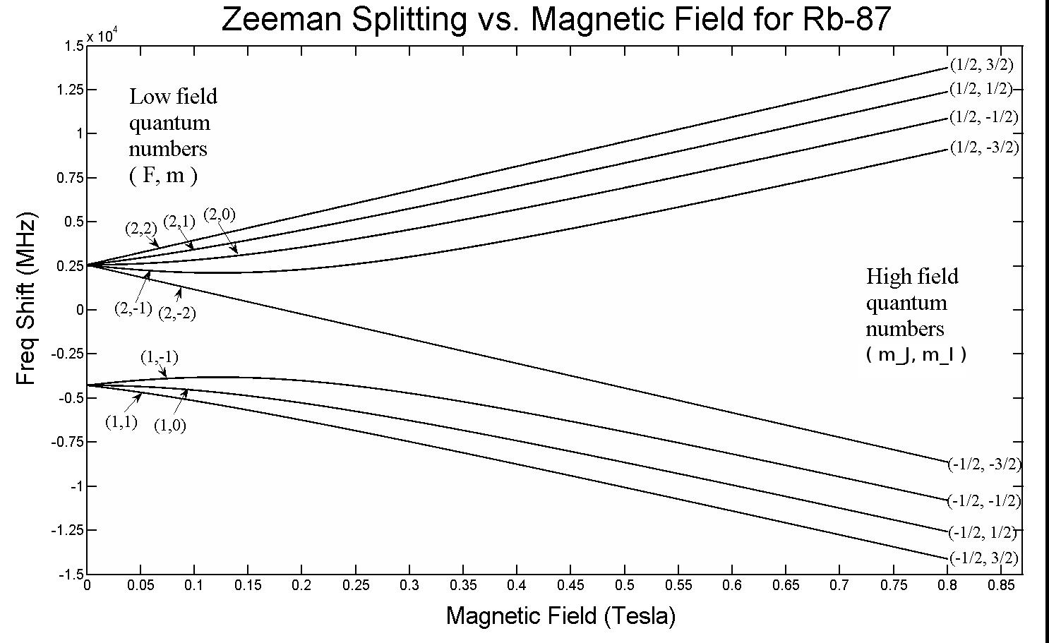 Energy Level of an Atom Energy Level Splitting