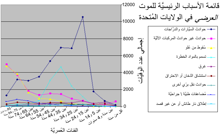 ملف:Causes of accidental death by age group-ar.png