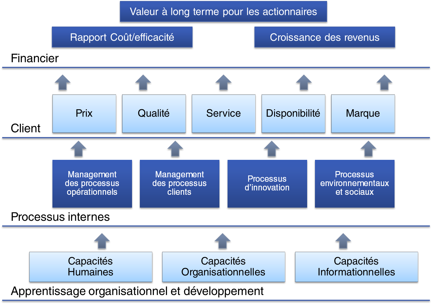 Image Result For Travail Mise Sous