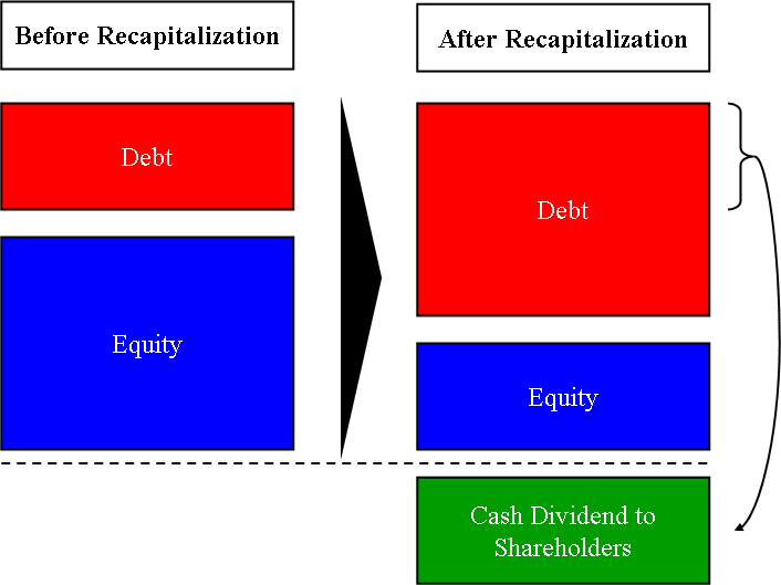 Dividend recapitalization - Wikipedia