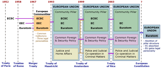 EU Structure History.png