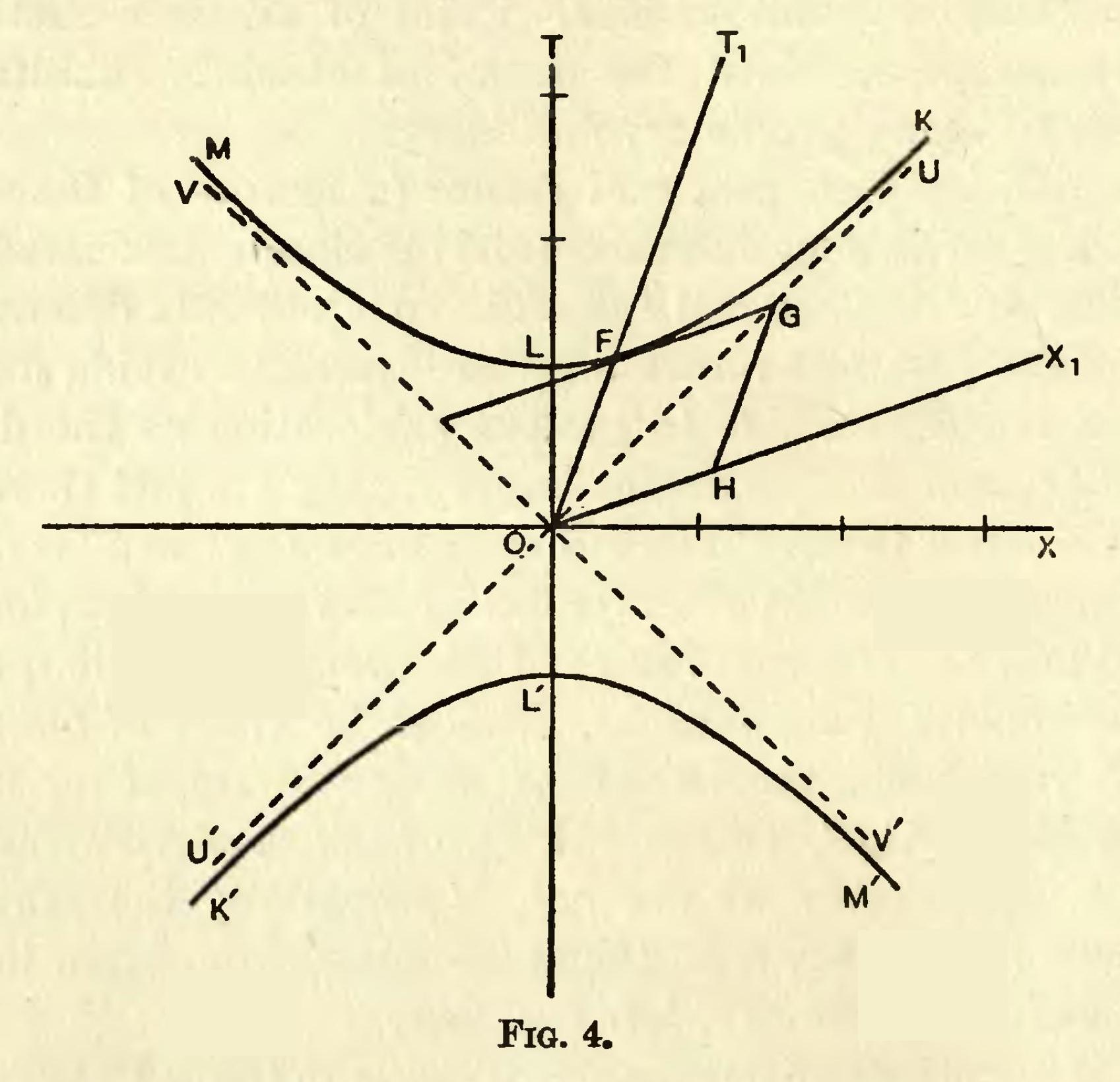 File:Eddington A. Space Time and Gravitation. Fig. 4.jpg ...