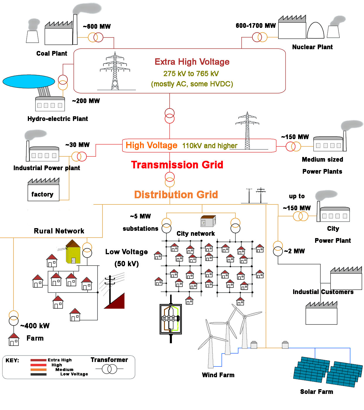 High Voltage Electricity Basics