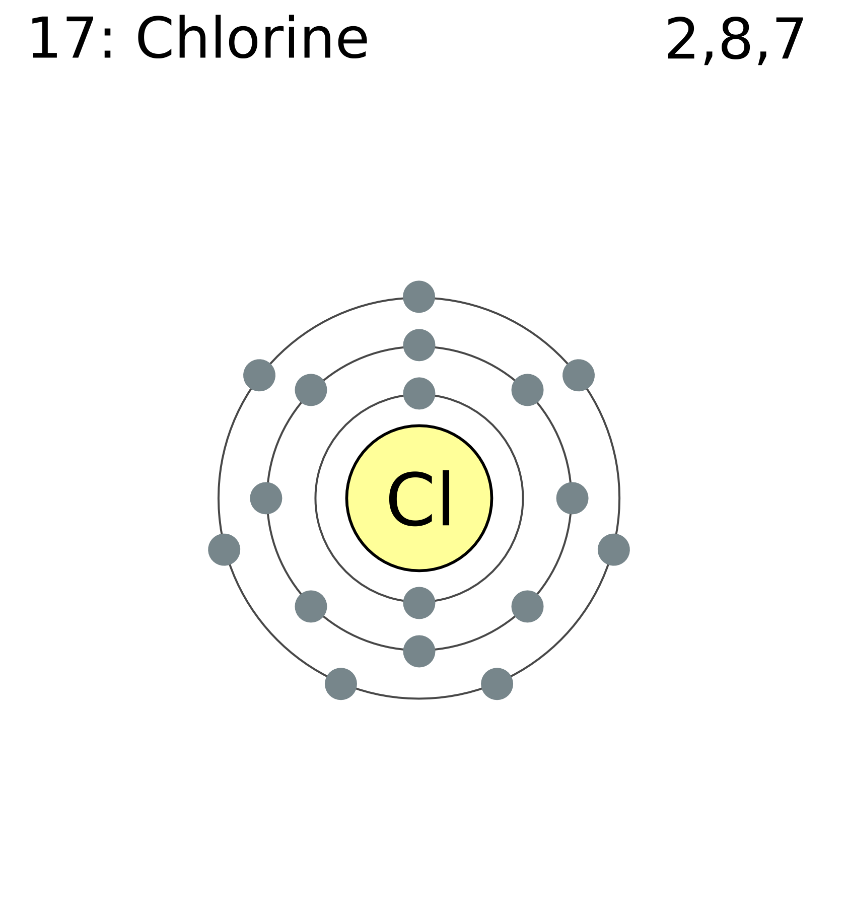 File:Electron shell 017 chlorine.png - Wikimedia Commons