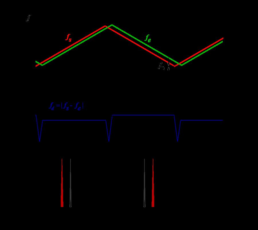 radar range equation derivation pdf