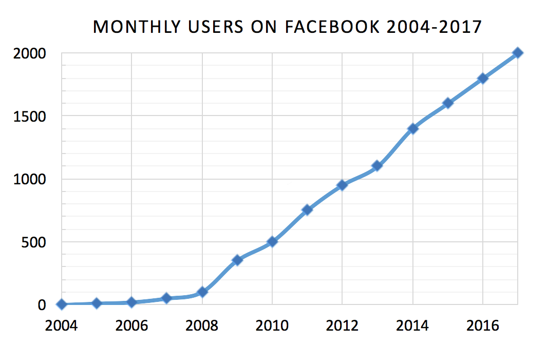 Evolucion de usuarios en Facebook