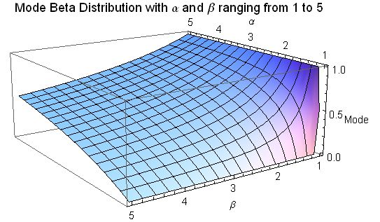 Mode for Beta distribution for 1 <= a <= 5 and 1 <= b <= 5 Mode Beta Distribution for alpha and beta from 1 to 5 - J. Rodal.jpg