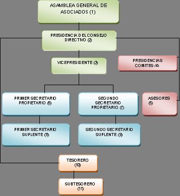 organigrama de las iglesias bautistas en mexico
