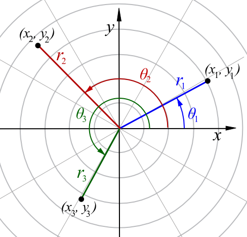 how to find polar coordinates