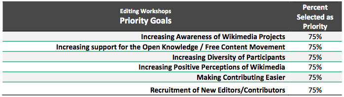 Workshops priority goals