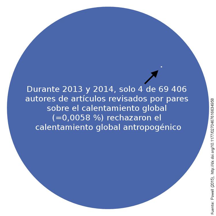 controversia sobre el calentamiento global wikipedia la