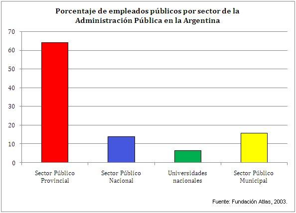 Empleados públicos en la Administración argentina