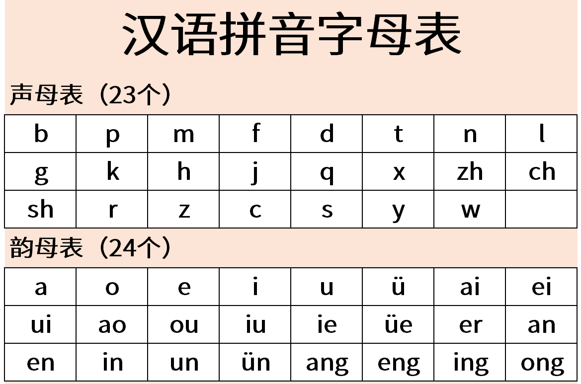 Pinyin - Wikipedia