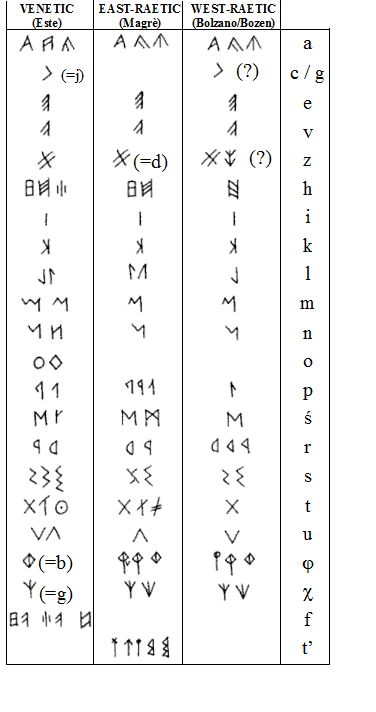 https://upload.wikimedia.org/wikipedia/commons/5/56/Venetic_and_Raetic_alphabets.png