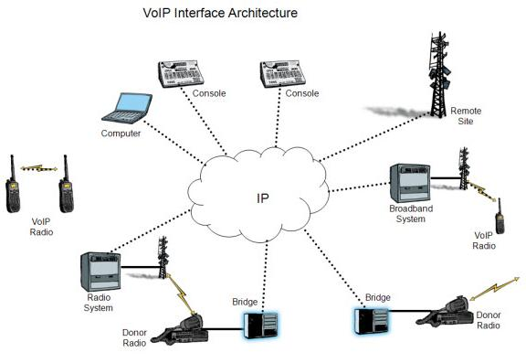 Voice over IP chart