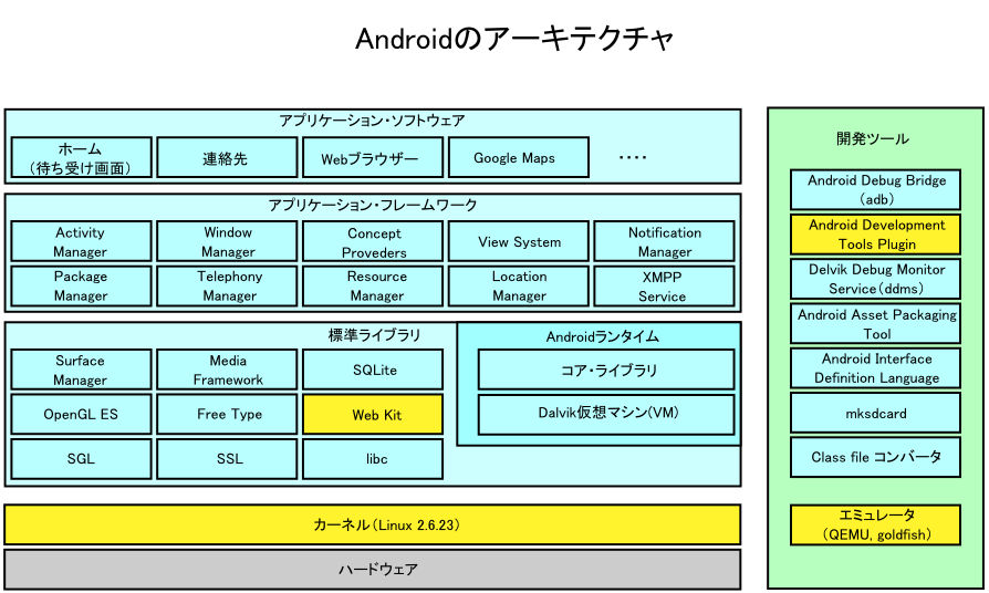 File Androidのアーキテクチャ Png Wikimedia Commons