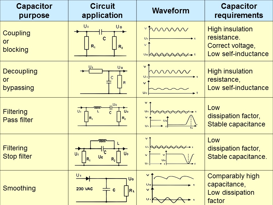 File Application guide Film Capacitors 2 on capacitor code chart