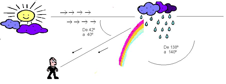 El neutrino: El arco iris