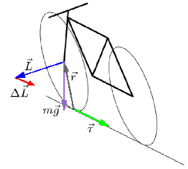 File:Bicycle-gyro.png