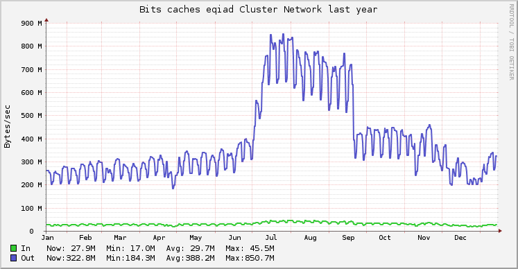 Bits caches eqiad cluster network 2013Generated from http://ganglia.wikimedia.org/latest/graph.php?r=year&z=xlarge&c=Bits+caches+eqiad&m=cpu_report&s=by+name&mc=2&g=network_report