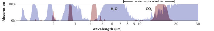 httpsuploadwikimediaorgwikipediacommons557CO2_H2O_absorption_atmospheric_gases_unique_pattern_energy_wavelengths_of_energy_transparent_to_otherspng