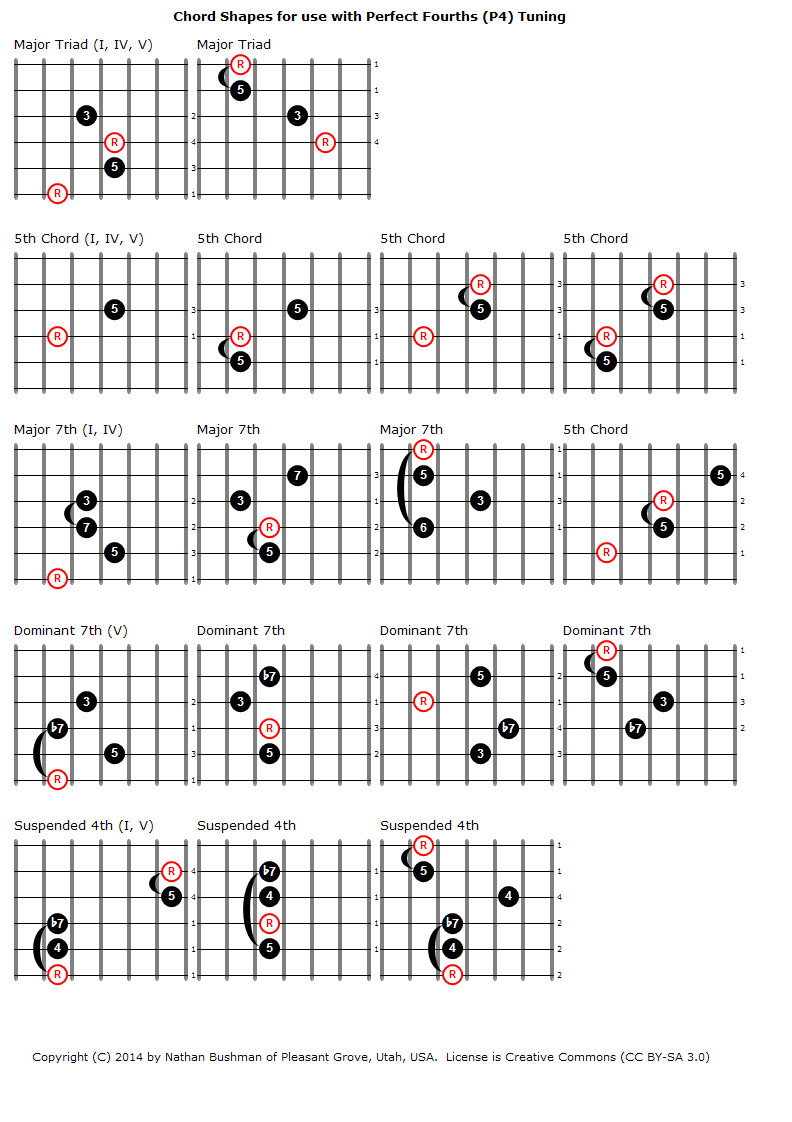 Chord_Shapes_for_Perfect_Fourths_%28P4%29_Tuning_-_1.png