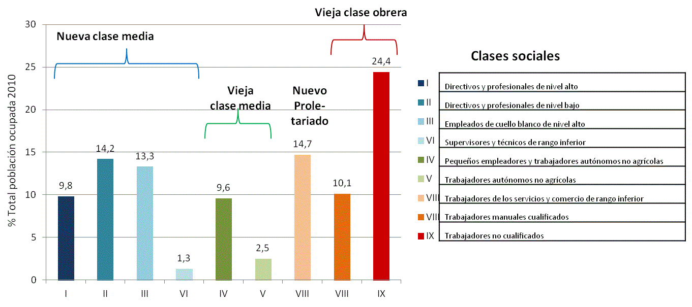 Depiction of Clase social