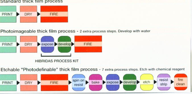 File:Comparison of thick film processes for fine line.jpg