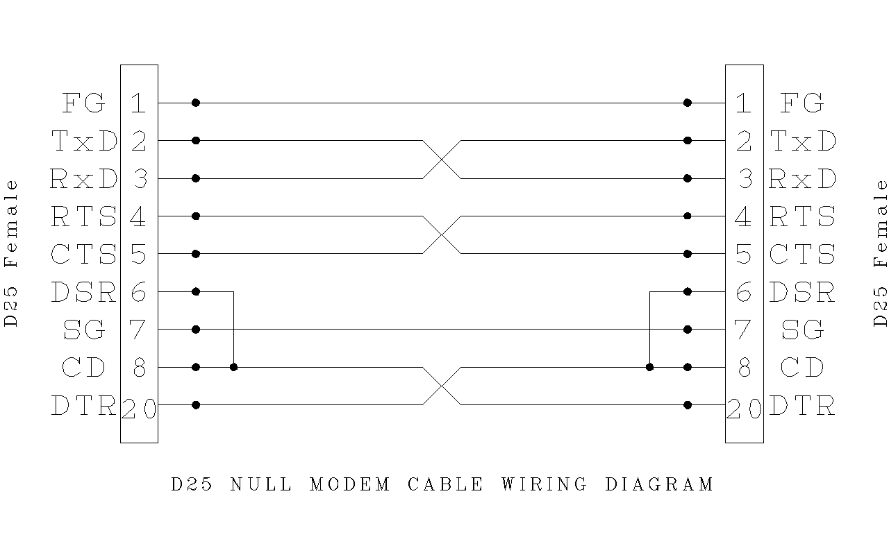 Modem Cable Wiring Diagram Schemes Rs 232 To Usb Adapter File D25 Null Wikipedia