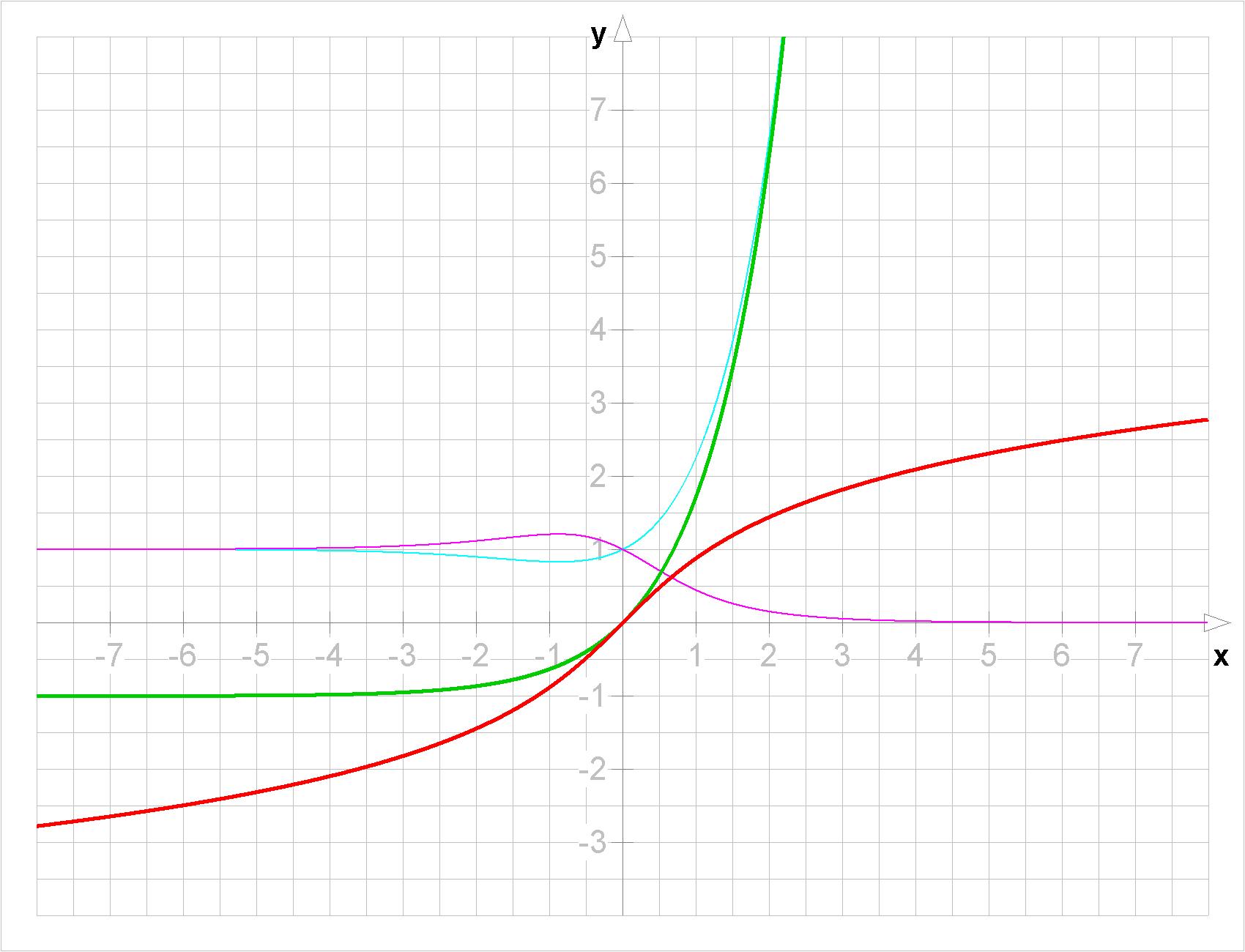 File:Division Tanh X; E^x
