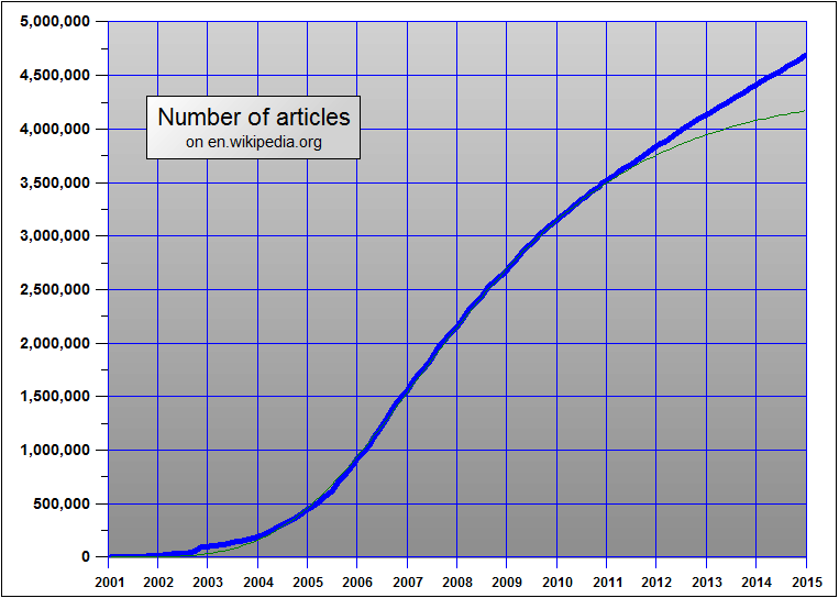 Number of articles in the English Wikipedia