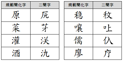 Traditional characters (left) and their proposed simplifications (right)