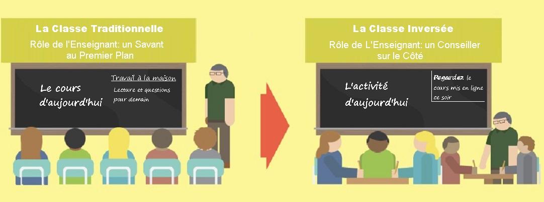 Classroom Design Meaning ~ Classe inversée — wikipédia
