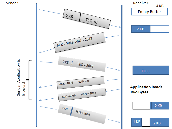 fileflow control in tcppng wikimedia commons