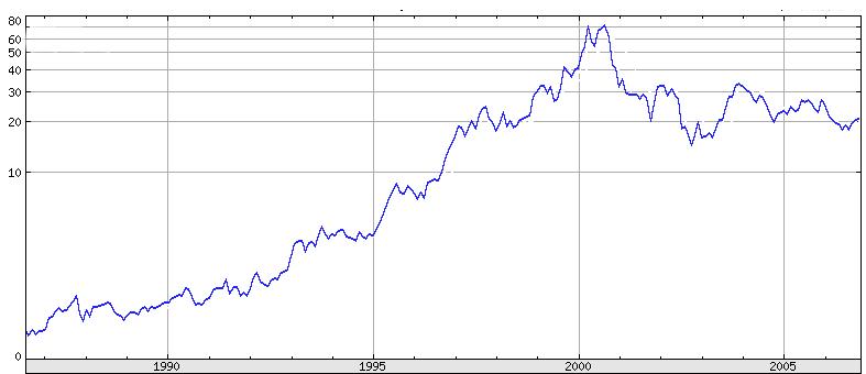 Intel stock price, Nov 1986 Nov 2006