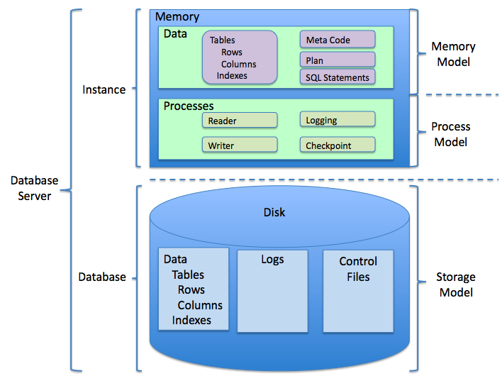 Relational Database Management System Wikiwand
