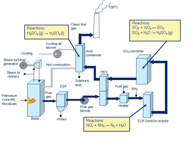 Flue Gas Desulfurization Wikivisually